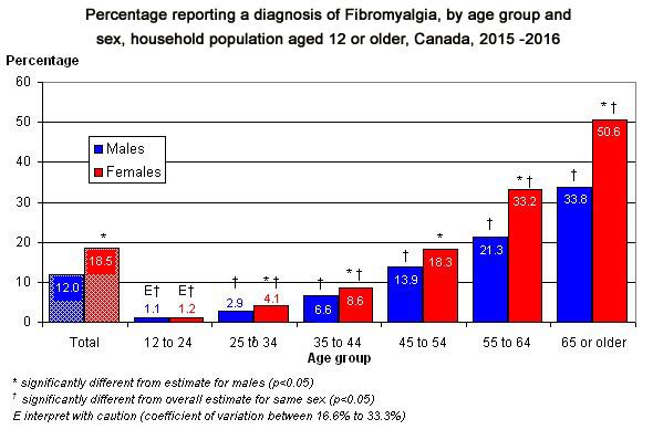 Percentage reporting a diagnosis of Fibromyalgia