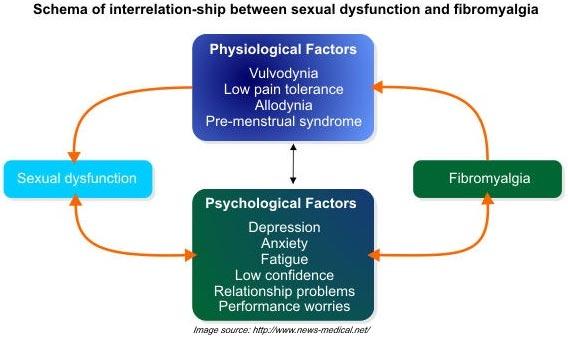 fibromyalgia-physiological