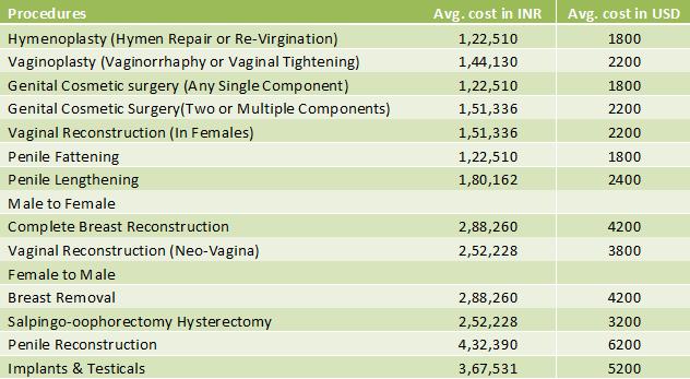 Genitals Related Procedures cost in india