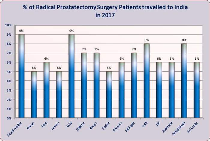 Radical Prostatectomy Surgery India