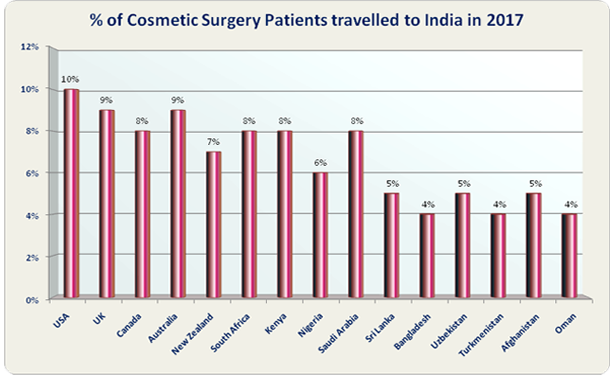 Cosmetic Surgery Best Surgeons Hospital India