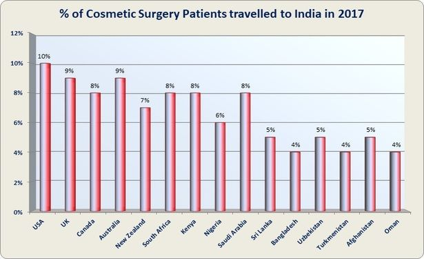 Cosmetic Surgery India Low Cost