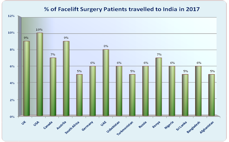 Face Lift Surgery India Low Cost