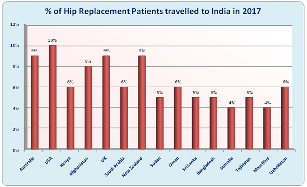 Hip Replacement Surgery India Low Cost