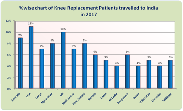 Low Cost Knee Replacement Surgery India