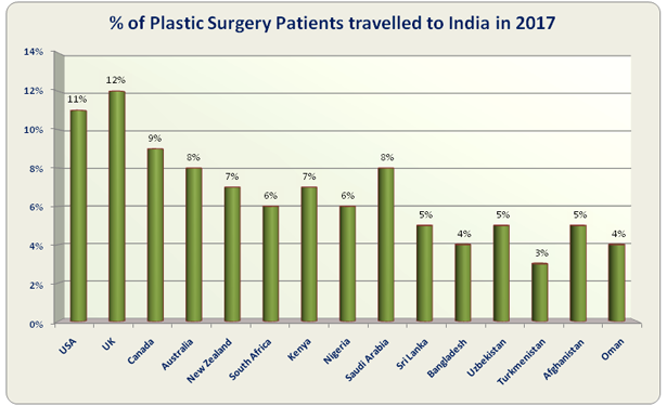 Low Cost Plastic Surgery India
