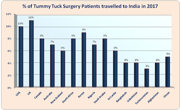 Tummy Tuck Surgery India Low Cost